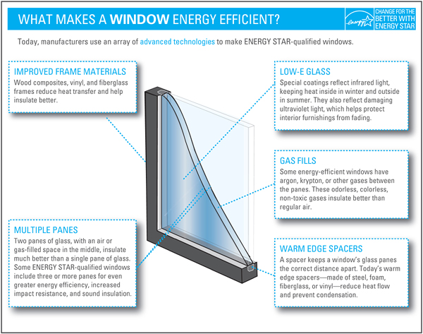 Why energy efficient windows like energy star for Energy efficient windows