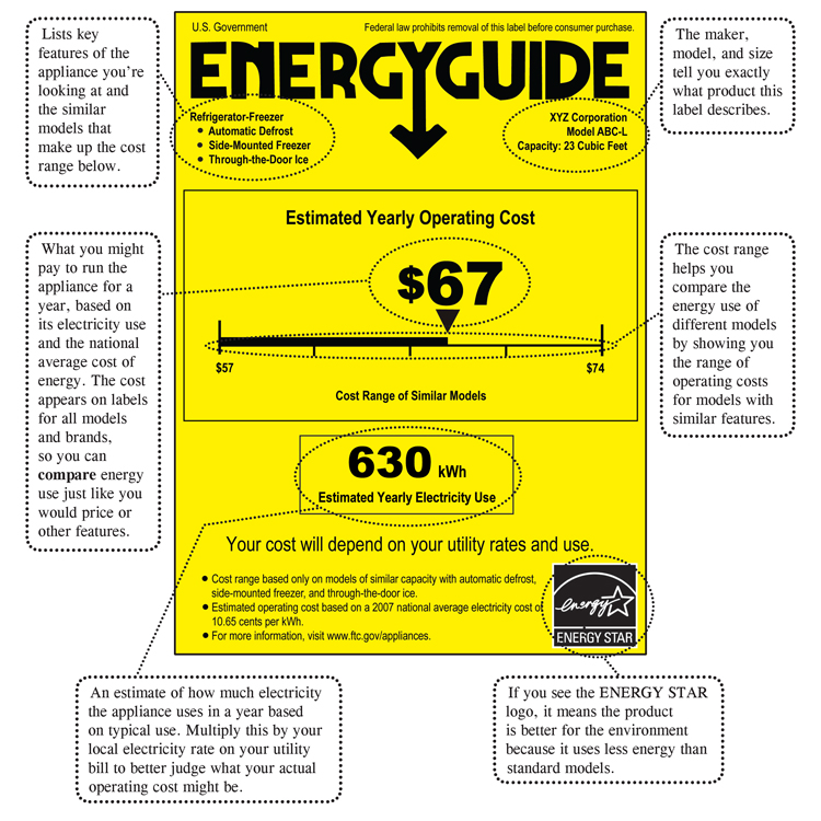 Energy Efficient Label