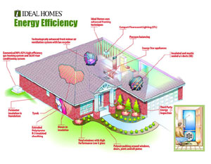 Energy Efficient Homes By Ideal Homes