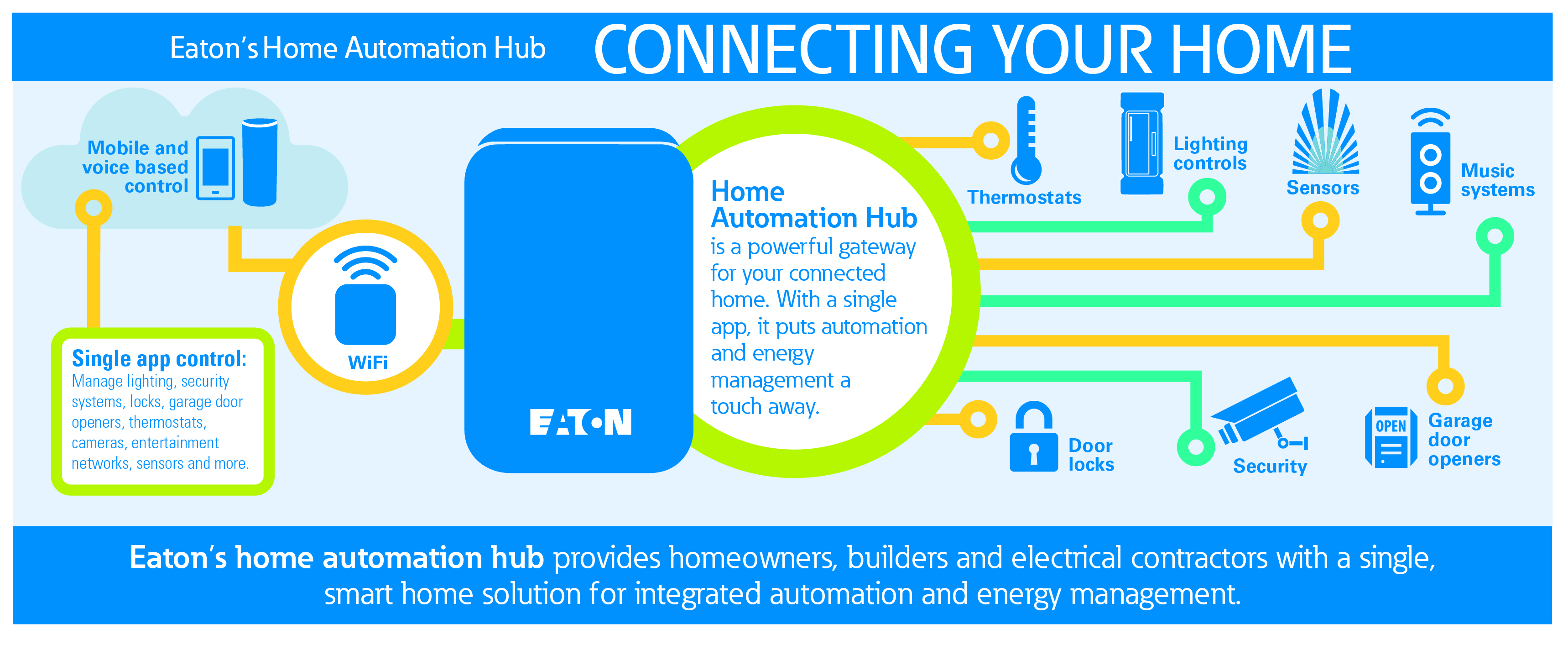 Smart Home System Automation Hub